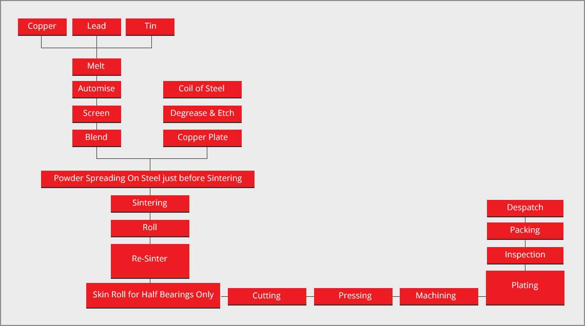 Bearing-bushing-process